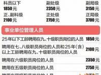 2015-2016北京供暖机关事业单位供暖补贴