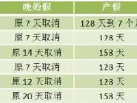 2016北京产假天数、婚假天数、陪产假天