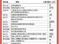 2016北京高考加分政策(分值+条件)