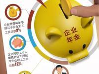 有关企业年金、公积金、房贷的最新变化