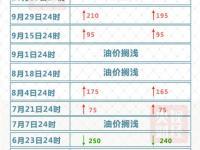 2017年12月29日起北京市汽柴油价格最新