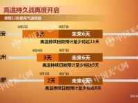 2018年8月7日全国天气预报:上海杭州等