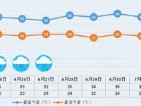 """6月24日北京36℃晴热暴晒 周三降雨来"""""""