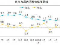 2019年6月份北京市居民消费价格变动情况