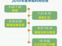 2019年北京积分落户申报时间将于7月20日