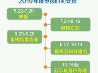 2019年7月21日起北京积分落户进入审核期
