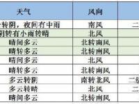 9月12日北京天气预报:今夜中雨造访外出