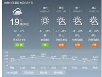 2019北京中秋节气温多少度?穿衣指数提