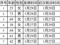 2020北京新型冠状肺炎疫情最新情况统计