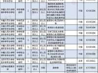 2019丰台教委所属事业单位第二批教师招