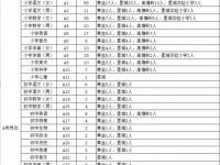 长沙望城区2018年公开招聘658名编外合同