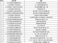 2018年芙蓉区民办培训学校名单(70所)