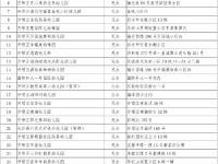 2018长沙开福区幼儿园名单(129所)