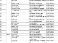 2018年湖南省狂犬病疫苗接种单位名单目