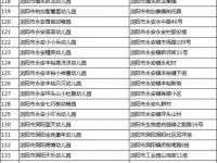 2018年浏阳市合法民办幼儿园名单(254所