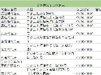 长沙宁乡县火车票代售点地址+营业时间