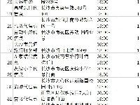 2020春运长沙雨花区火车票代售点一览(