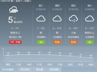 2020长沙跨年天气情况  阴转多云