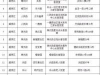 广州市越秀区长者饭堂分布一览表(含地