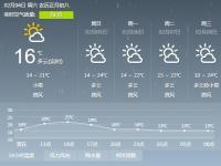 2017年2月4日广州天气预报:阴天有分散