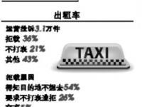 广州交通出行问题情况一览 打车去哪里最