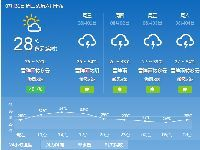 2018年7月31日广州天气预报:多云间晴