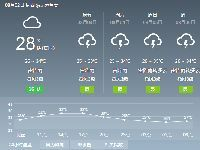2018年8月2日广州天气预报:多云 有雷阵