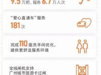 2018年上半年广州地铁运营服务数据图一