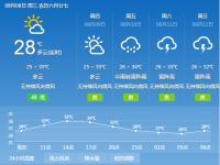 2018年8月8日广州天气预报:多云间晴 局