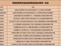 广州增城区旧楼加装电梯补助申请指南