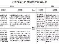 2018年8月18日起广州7条公交线路调整信