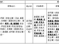 2018年8月19日起广州3条公交线路调整信