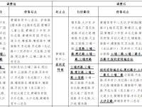 2019年10月26日起广州323路公交车调整安