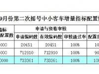 广州2019年9月第二次车牌摇号配置情况表