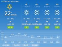 2019年11月4日广州天气晴间多云 19℃~2