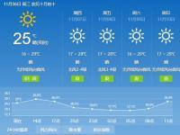 2019年11月6日广州天气晴到多云 19℃~2