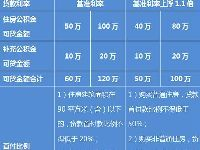 2016上海公积金个人贷款额度是多少