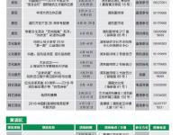 上海4月展览活动一览(更新中)