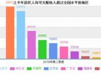 2018上半年居民收入榜公布:上海北京人
