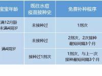 上海疾控中心:水痘第一类疫苗已采购到