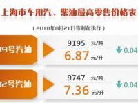 上海油价调整最新消息:8月21日起 95号