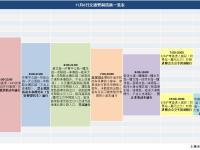 11月6日新葡新京高架限行规定及交通管制区域