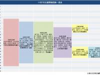 11月7日上(shang)海高架限(xian)行(xing)規定及交(jiao)通(tong)管制(zhi)區域