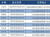 深圳新启用9套电子电子警察 自动抓拍冲