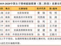 2019-2020中国女排联赛最新消息(赛程+直