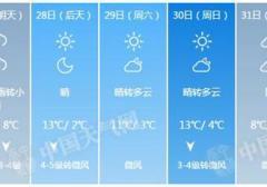 2016年10月26日早晨北京东南部有轻雾 明天迎大风和降雨降温