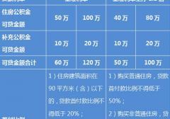 2016上海公积金贷款政策调整