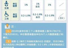 2016年上海社保缴费基数为多少?