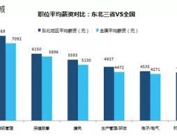 辽宁近9成高职毕业生已实现省内就业