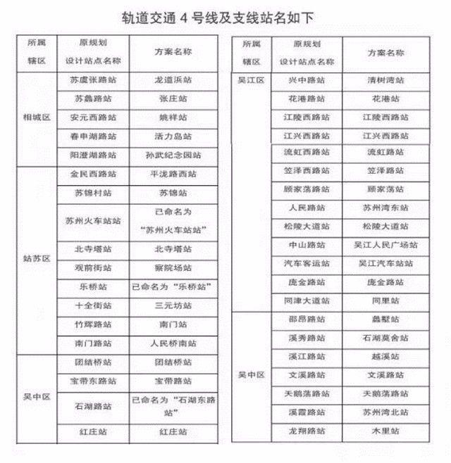 苏州地铁4号线最新消息(开通时间+线路图+站点)